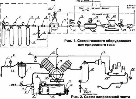 Заправка автомобиля метаном в домашних условиях 14
